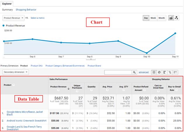 ga enhanced ecommerce tracking data table