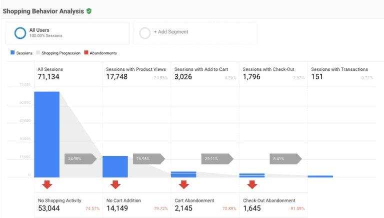 ga enhanced ecommerce tracking shopping behaviour analysis report