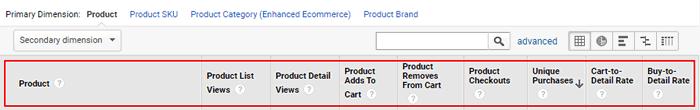 ga enhanced ecommerce tracking shopping behaviour metrics