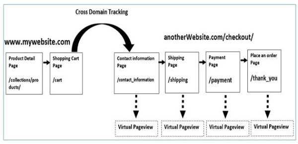 gtm virtual pageviews cross domain tracking set up 1