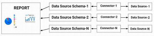multiple data source schemas