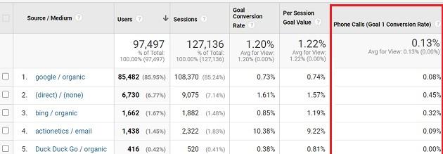 phone calls goals google analytics 1