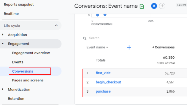 Google Analytics 4 Conversion Tracking