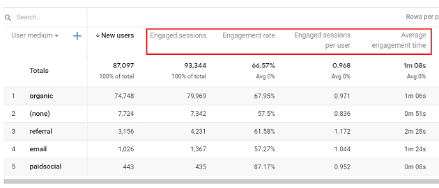 Engagement metrics ga4