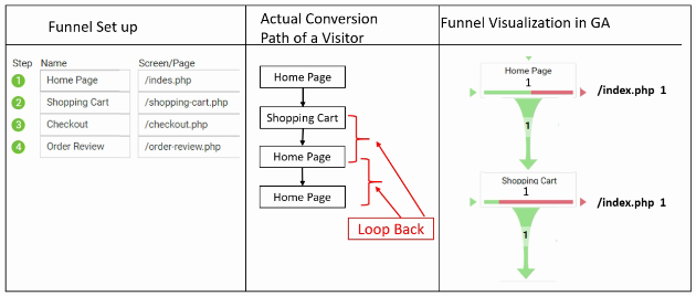 geek guide funnels actual pageview 1