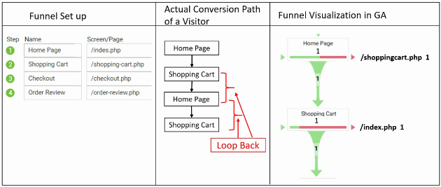 geek guide funnels actual pageview 2