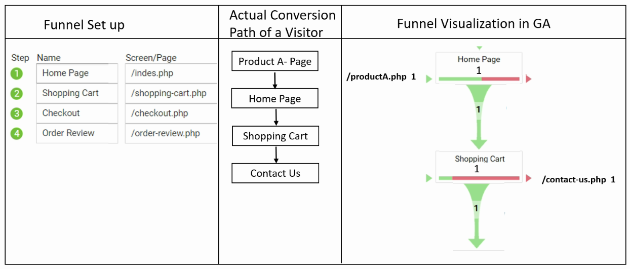 geek guide funnels actual pageview 3