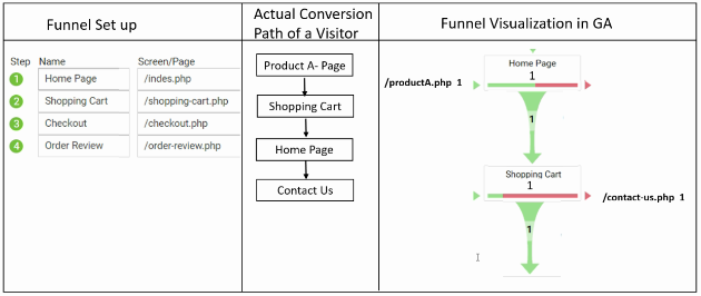 geek guide funnels actual pageview 4