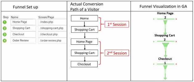geek guide funnels actual pageview 5