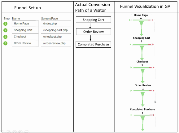 geek guide funnels actual pageview 7