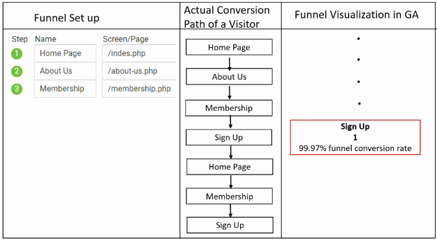 geek guide funnels actual pageview 8