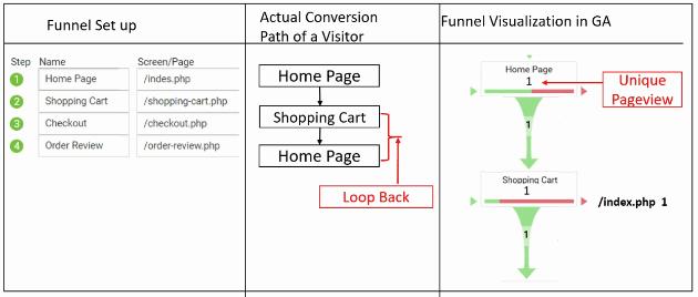 geek guide funnels funnel visualization report