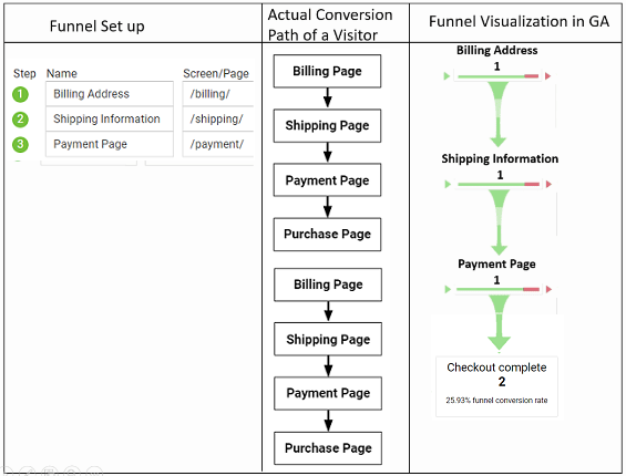 geek guide funnels user repeating the sales funnel 4