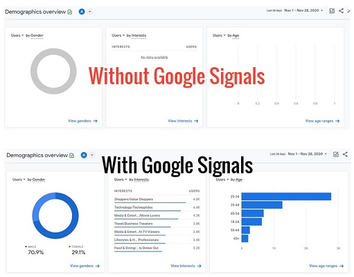 google signals demographics without google signals with google signals