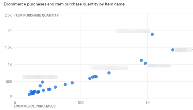 gtm ecommerce tracking ecommerce purchases chart