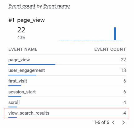 GA4 Site Search