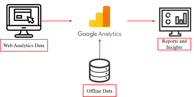 Importing data to Google Analytics 4