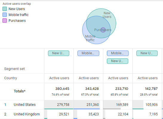 Segment Overlap Report in Google Analytics 4
