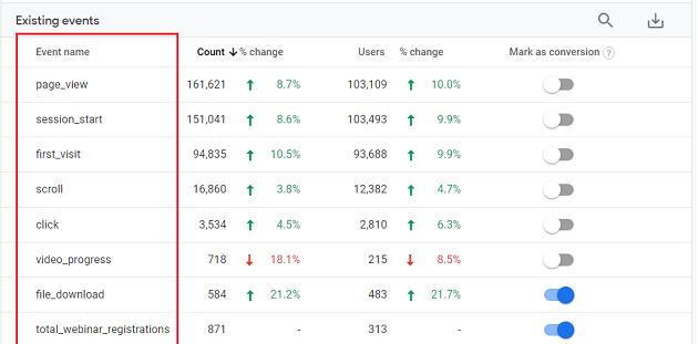 Events Report in Google Analytics 4 (GA4)