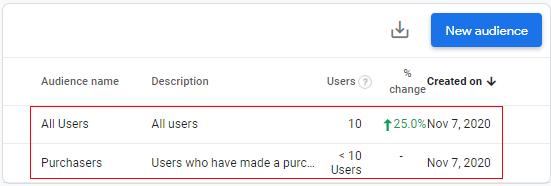 custom audiences all users