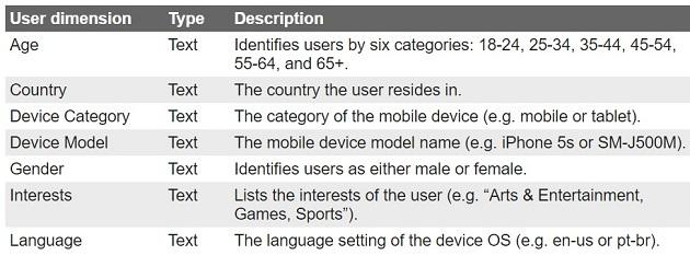 ga4 user properties Google Analytics 4 automatically logs some user properties