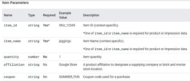 item parameters ga4
