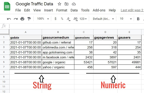 data type of the data in your Google Sheets