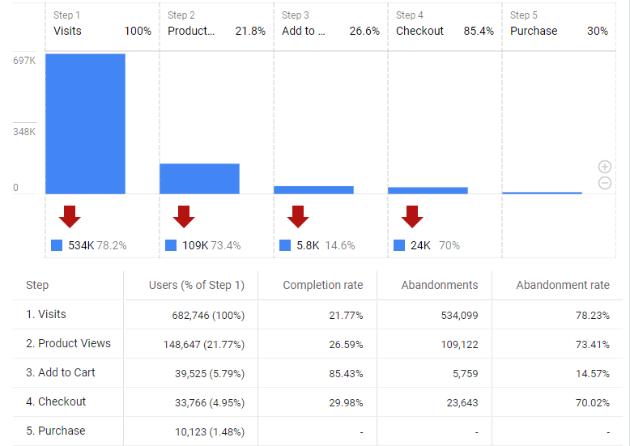 funnel analysis report in google analytics 4