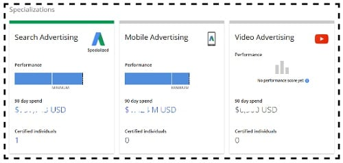 gaiq test search advertising