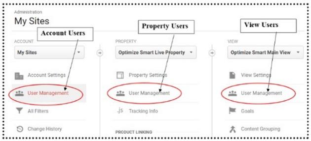 google analytics access permissions