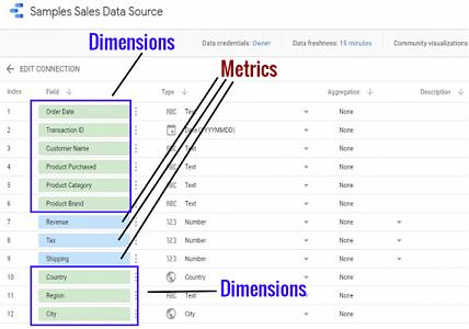 google data studio dimensions and metrics google data studio 1