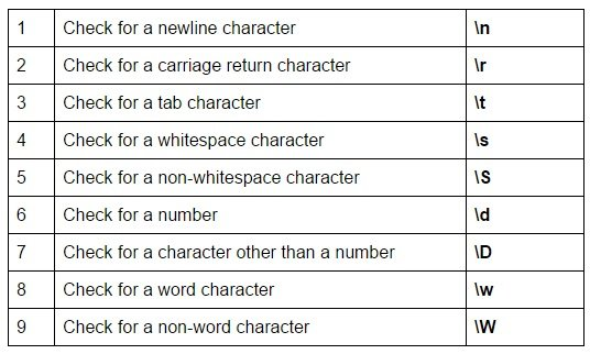 regex guide other meta characters