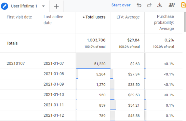 User lifetime report in Google Analytics 4