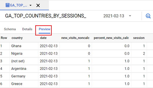 GA TOP COUNTRIES BY SESSIONS