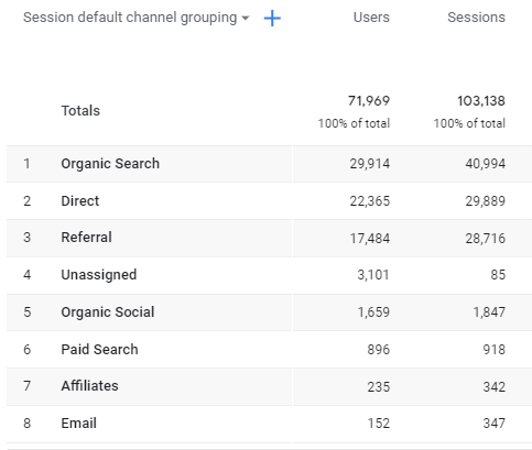 Channel groupings in Google Analytics 4