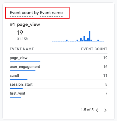 Event Count by Event Name ga4