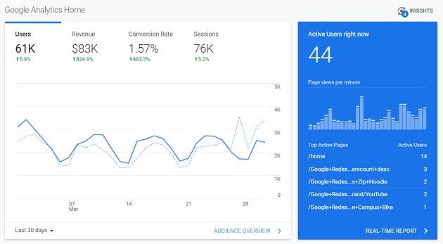 google analytics home report