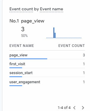 Event count