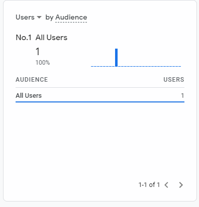 GA4 audiences