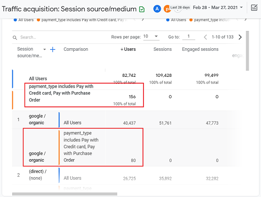 Scroll down the Traffic acquisition report