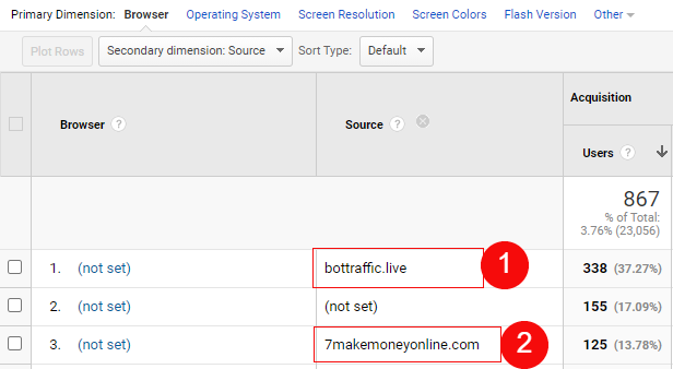 bot traffic source