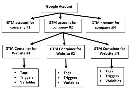 gtm tutorial GTM Accout Structure2