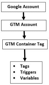 gtm tutorial GTM Accout Structure3