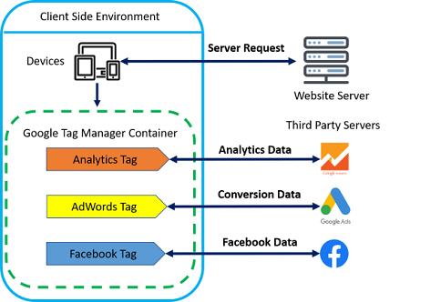 gtm tutorial GTM Server Side Tagging