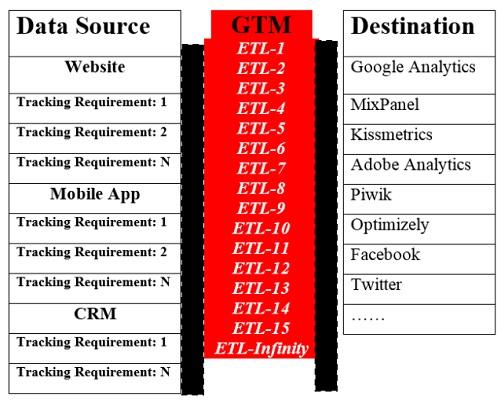 gtm tutorial gtm alternative