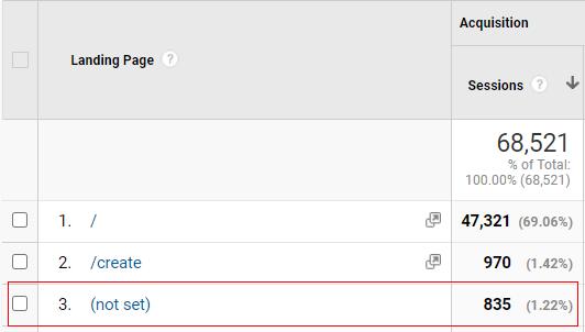 not set in Google Analytics