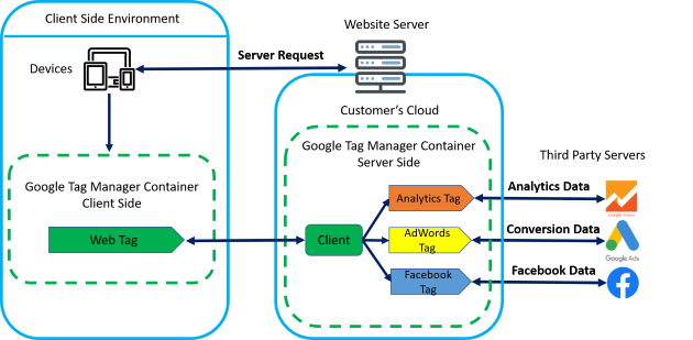 server side tagging Server side container