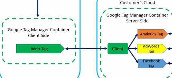 server side tagging client