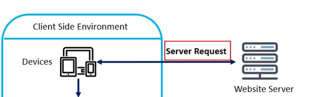 server side tagging server request