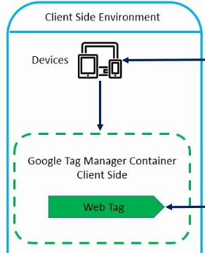 server side tagging web tag